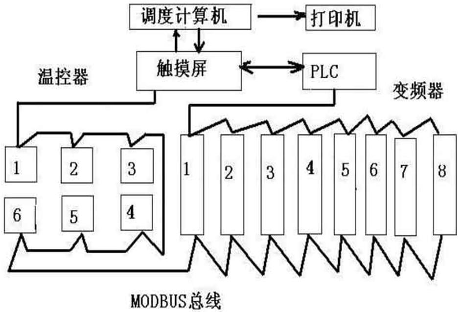 系统方案 l     ◆ 变频器:jl-v81系列变频器8台,功率从22kw到200kw